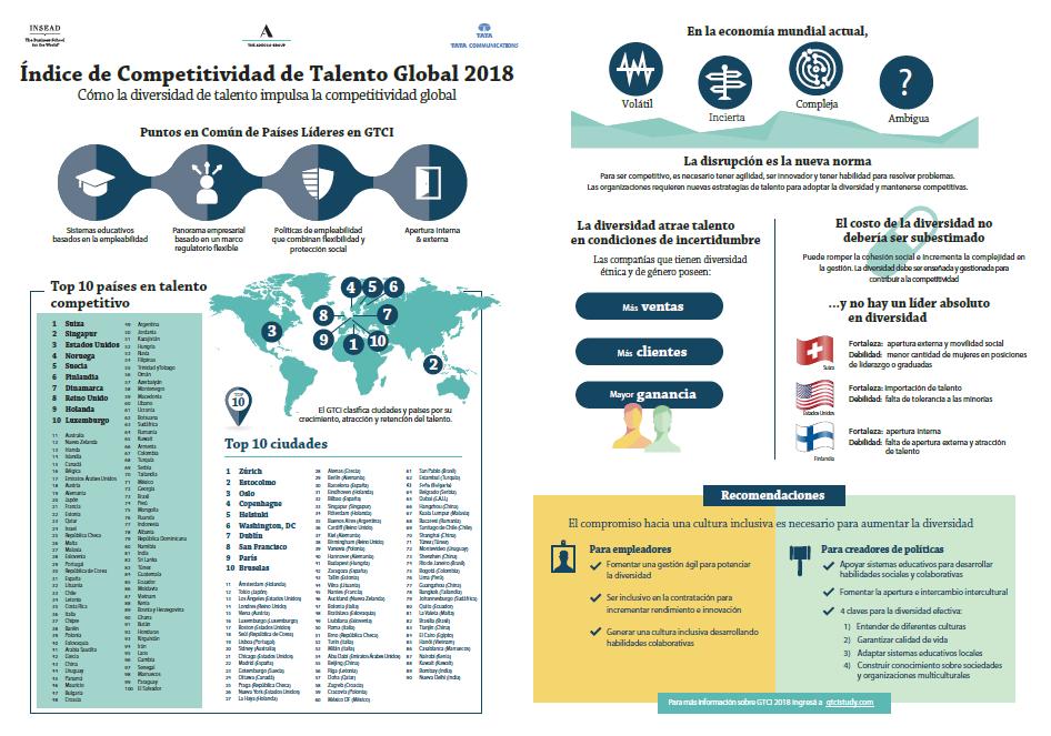 GTCI-Global-infografia-mini