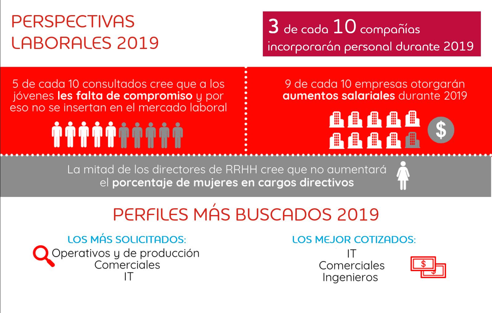 Infografía Perspectivas 2019-2