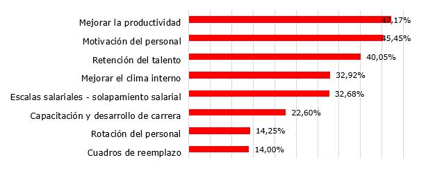 Estadísticas empresas empleos